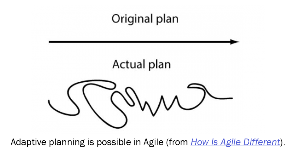 graphic illustrating that things never go according to original plans but adaptive planning is possible in Agile