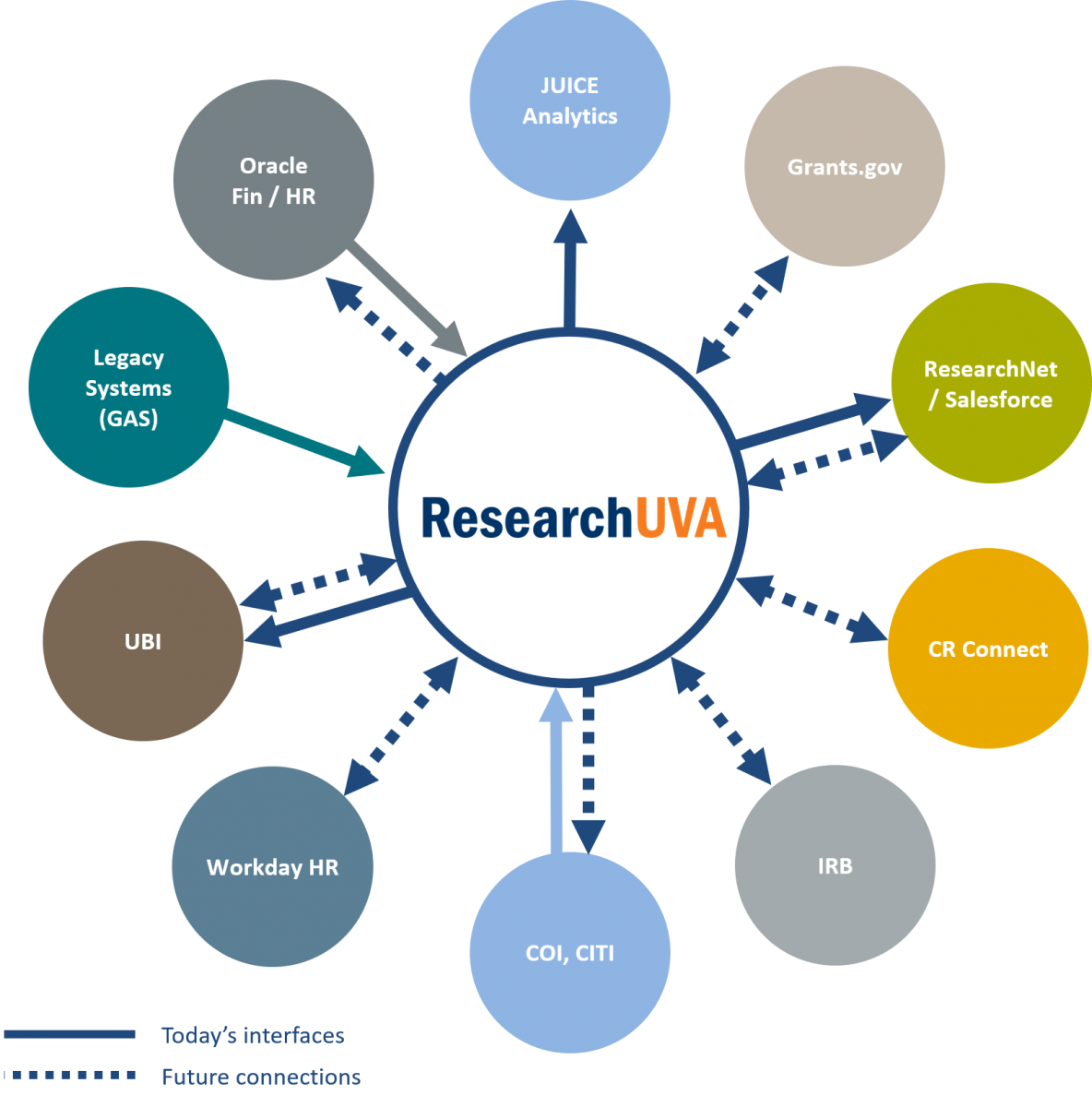 Graphic illustrating how current and planned integrations for ResearchUVA and other UVA systems